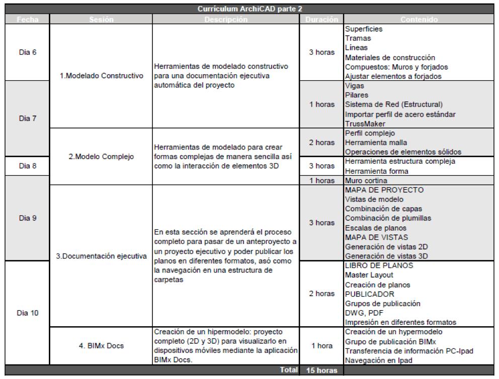 Plan de estudios Curso Modelación Archicad